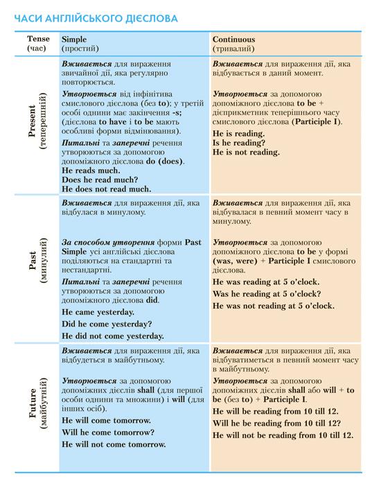 English: вправи на переклад